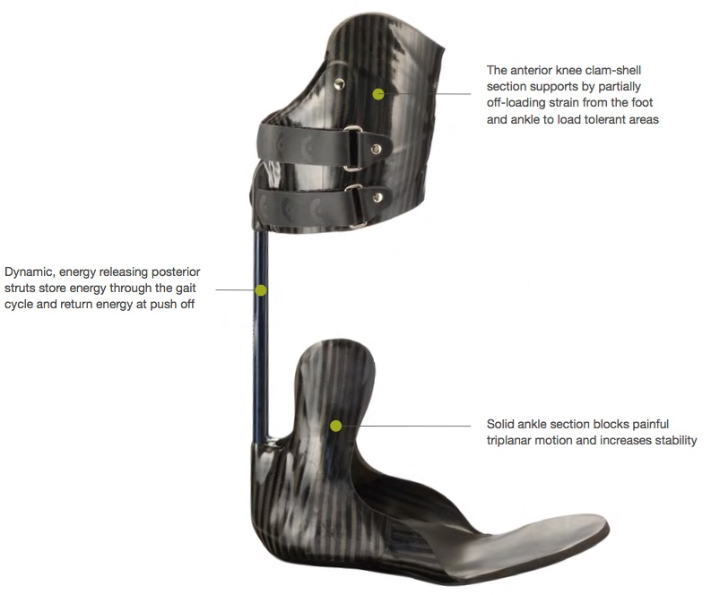 Features of Momentum Off Loading Brace AFO